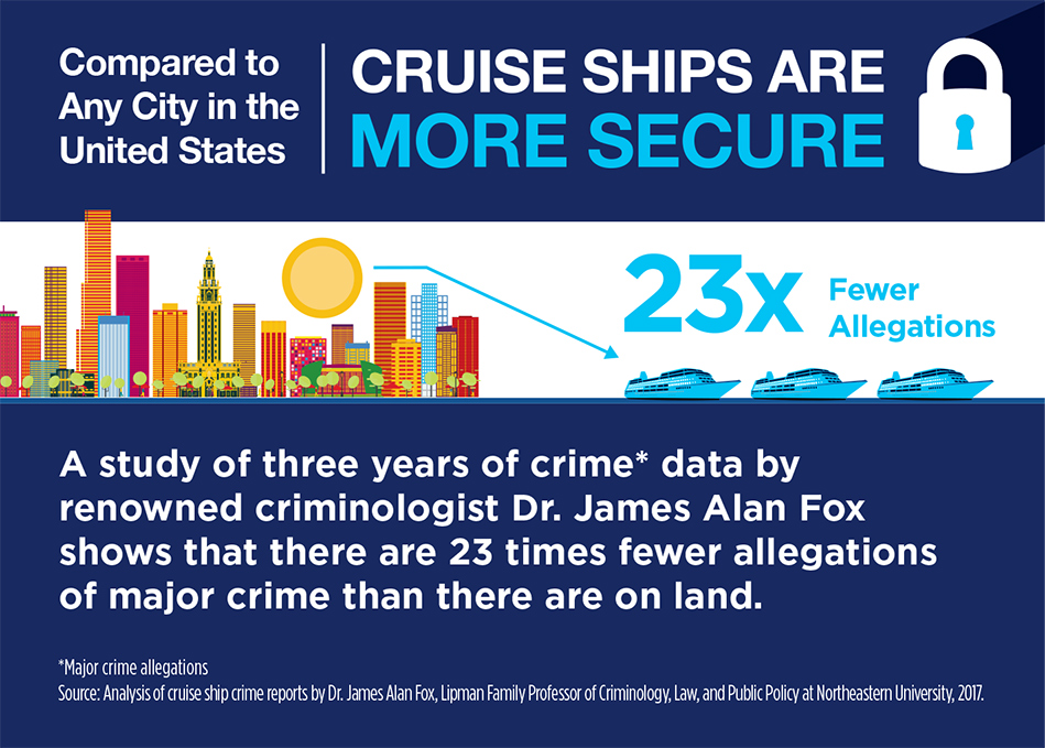 Security At Sea