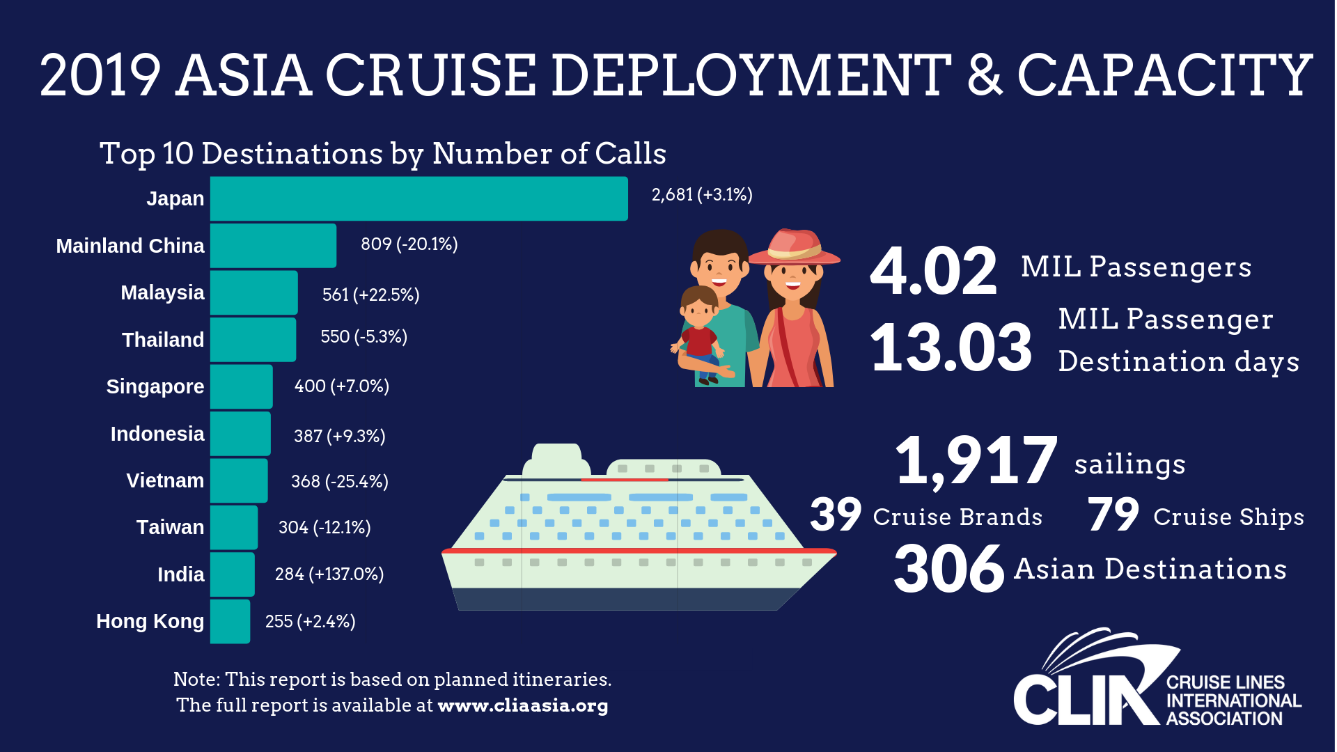 CLIA's 2019 Asia Deployment Report shows more cruise destinations in Asia
