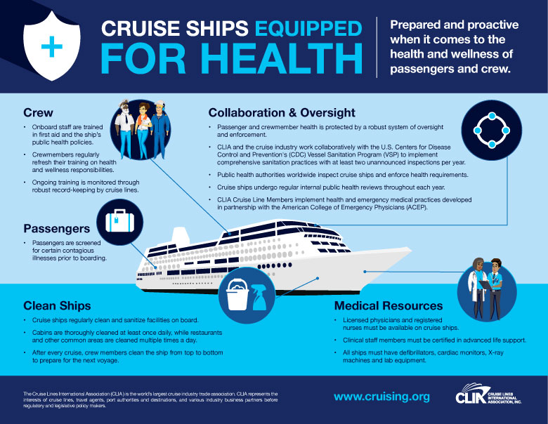 Cruise Ships Equipped for Health Infograph