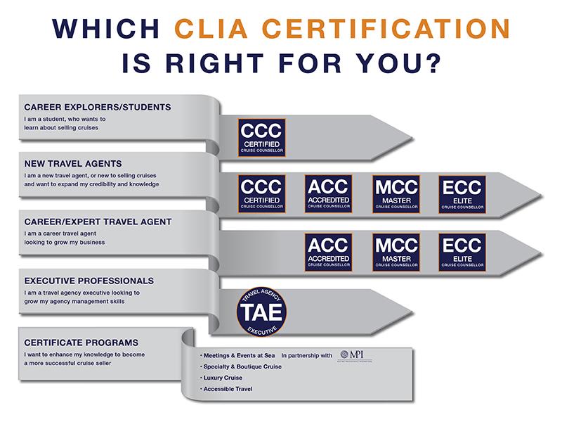 Certification Programs | CLIA